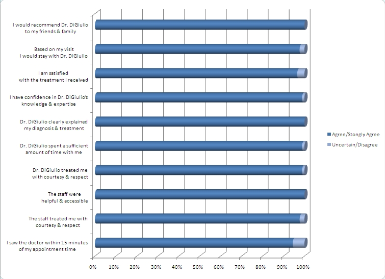 Performance Orthopaedics Survey Chart